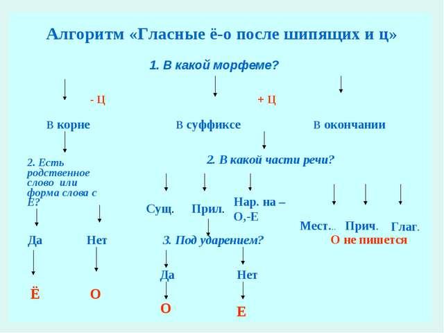 В корне В суффиксе В окончании 2. Есть родственное слово или форма слова с Е?...