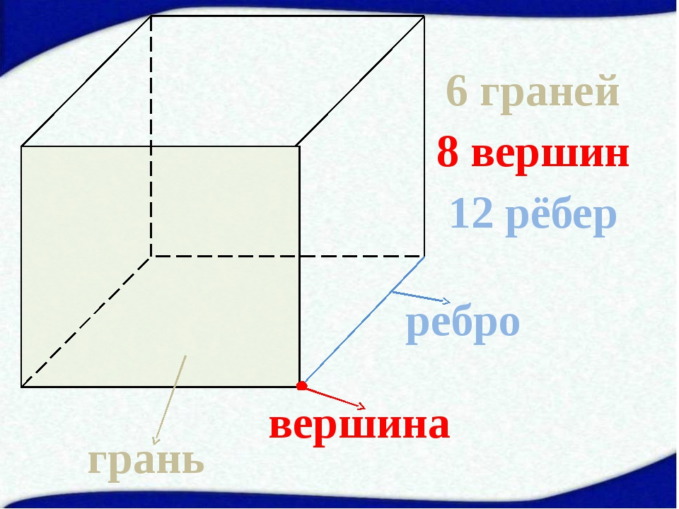 6 граней 8 вершин 12 рёбер грань вершина ребро