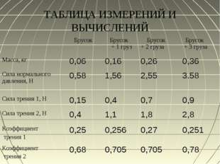 ТАБЛИЦА ИЗМЕРЕНИЙ И ВЫЧИСЛЕНИЙ  Брусок Брусок + 1 груз Брусок + 2 груза Б