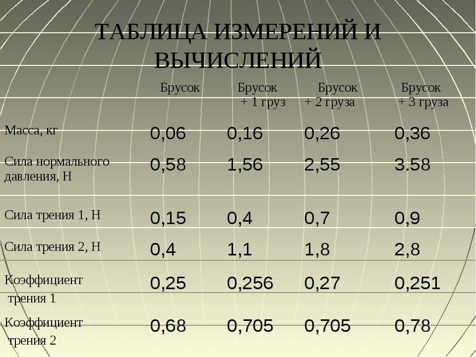 ТАБЛИЦА ИЗМЕРЕНИЙ И ВЫЧИСЛЕНИЙ  Брусок Брусок + 1 груз Брусок + 2 груза Б...