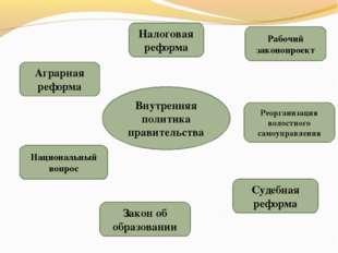 Внутренняя политика правительства Аграрная реформа Закон об образовании Налог
