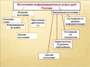 Источники информационных угроз для России Внешние источники Внутренние источн