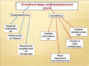 Основные виды информационных угроз Преднамеренные Хищение информации Компьюте