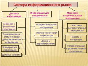 Сектора информационного рынка Деловая информация Информация для специалистов
