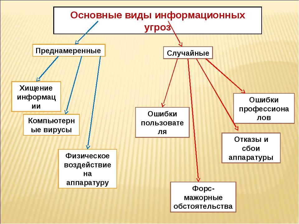 Основные виды информационных угроз Преднамеренные Хищение информации Компьюте...
