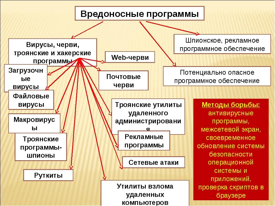 Вредоносные программы Вирусы, черви, троянские и хакерские программы Потенциа...