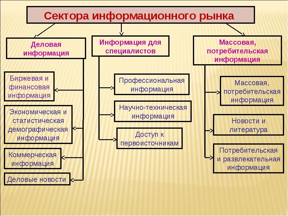 Сектора информационного рынка Деловая информация Информация для специалистов...