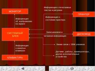 СИСТЕМНЫЙ БЛОК МОНИТОР КЛАВИАТУРА ПРИНТЕР ДИСКОВОД Информация о нажатых клави