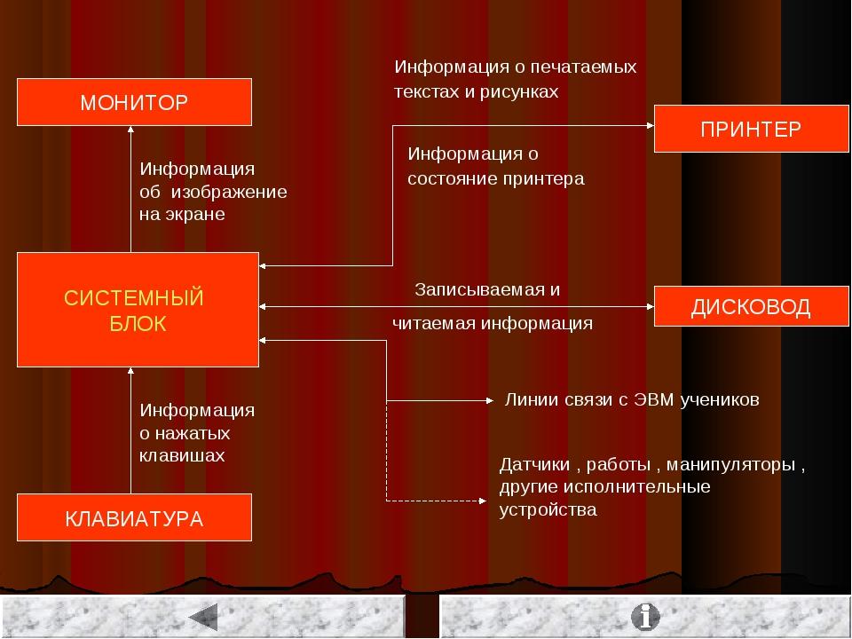 СИСТЕМНЫЙ БЛОК МОНИТОР КЛАВИАТУРА ПРИНТЕР ДИСКОВОД Информация о нажатых клави...