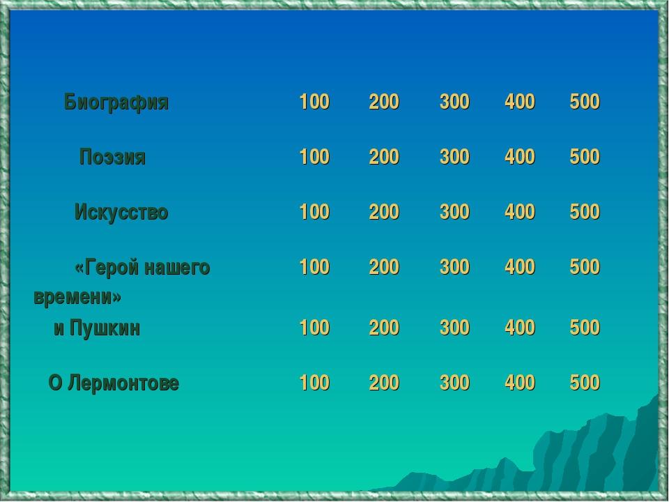 Биография100200300400500 Поэзия100200300400500 Искусство1002003...