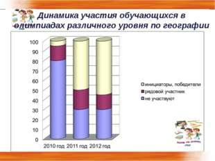 Динамика участия обучающихся в олимпиадах различного уровня по географии