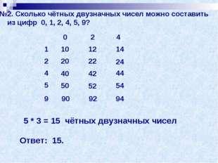 №2. Сколько чётных двузначных чисел можно составить из цифр 0, 1, 2, 4, 5, 9?