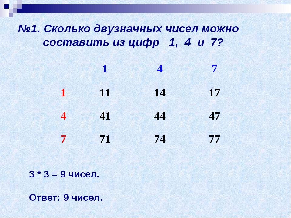 №1. Сколько двузначных чисел можно составить из цифр 1, 4 и 7? 3 * 3 = 9 чисе...