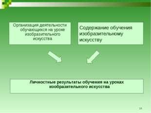 * Содержание обучения изобразительному искусству Организация деятельности обу