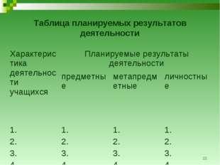 * Таблица планируемых результатов деятельности Характеристика деятельности уч