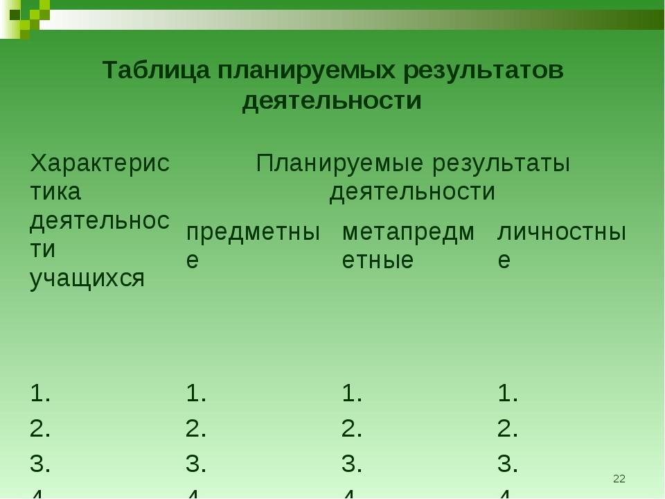 * Таблица планируемых результатов деятельности Характеристика деятельности уч...