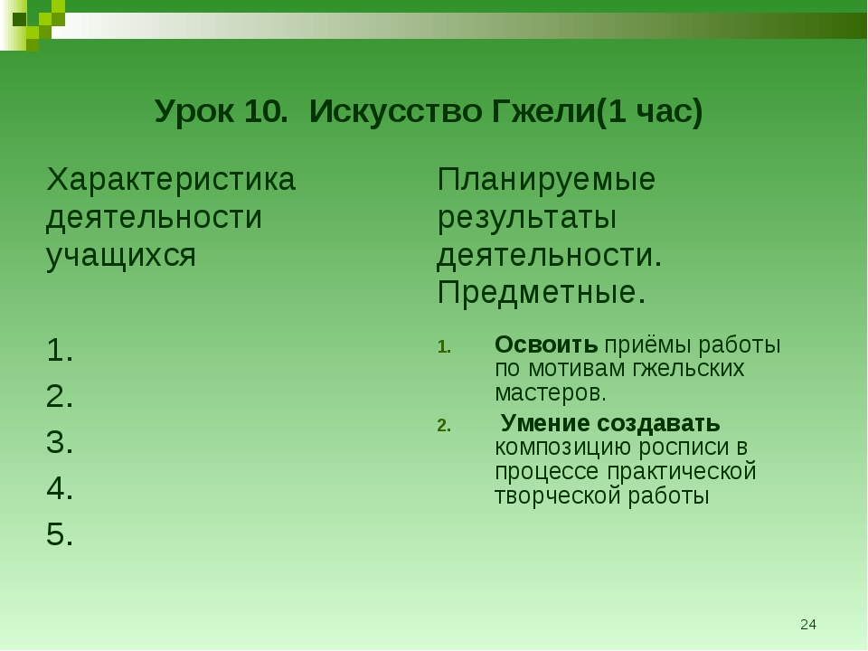 * Урок 10. Искусство Гжели(1 час) Характеристика деятельности учащихсяПланир...