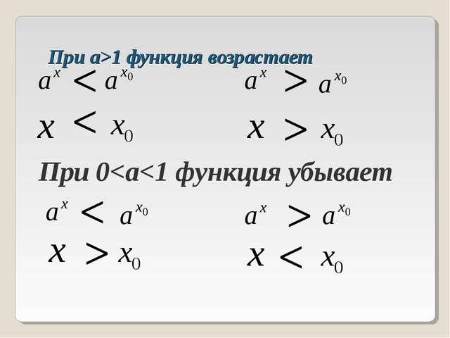 При а>1 функция возрастает При 0