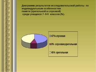 Диаграмма результатов исследовательской работы по индивидуальным особенностям
