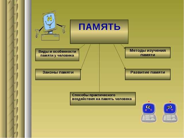 ПАМЯТЬ Виды и особенности памяти у человека Законы памяти Развитие памяти Мет...