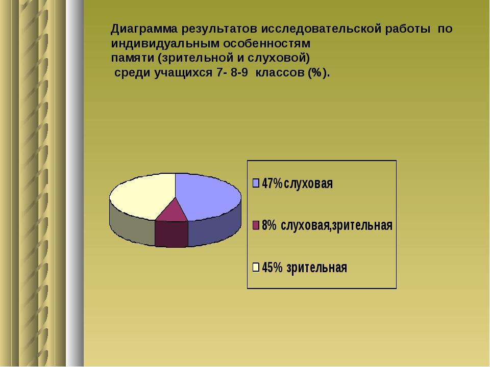 Диаграмма результатов исследовательской работы по индивидуальным особенностям...
