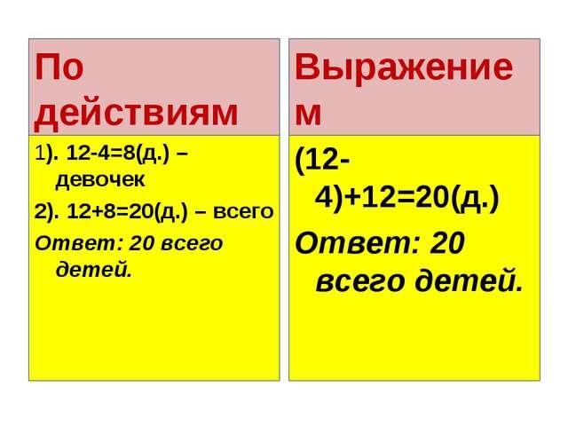 По действиям 1). 12-4=8(д.) – девочек 2). 12+8=20(д.) – всего Ответ: 20 всего...