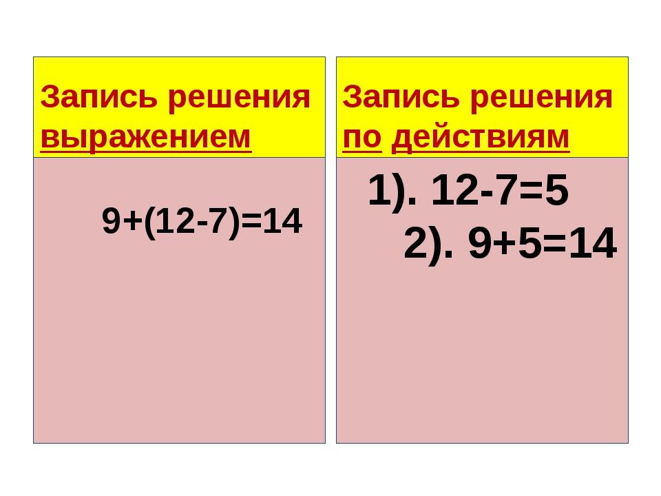 Запись решения выражением 9+(12-7)=14 Запись решения по действиям 1). 12-7=5...