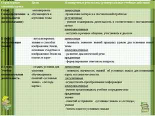 Структурные элементы урока Цели Планируемые результаты (универсальные учебные