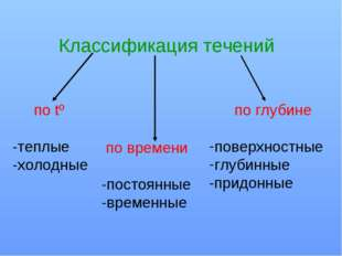 Классификация течений по tº -теплые -холодные по времени -постоянные -временн