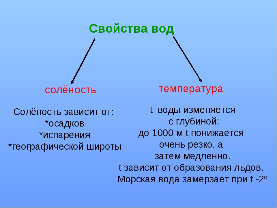 Свойства вод солёность температура Солёность зависит от: *осадков *испарения...