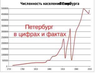 Петербург в цифрах и фактах