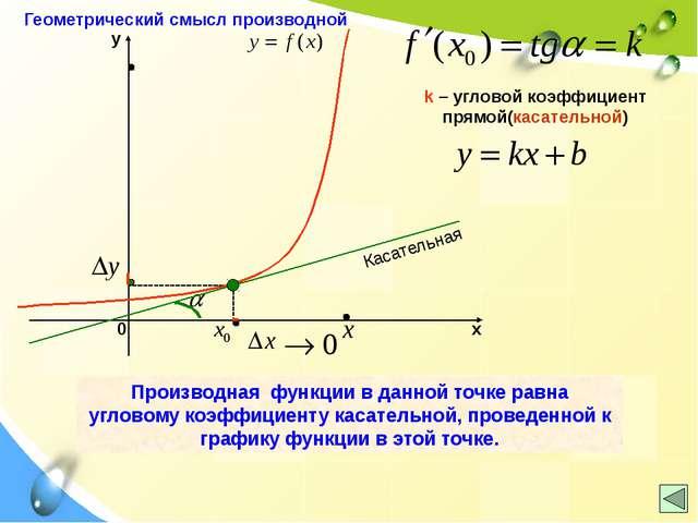 k – угловой коэффициент прямой(касательной) Касательная Производная функции...