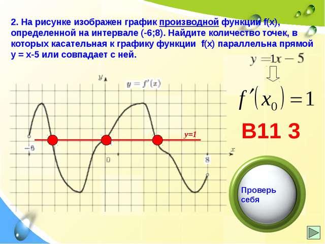4. На рисунке изображен график производной функции f(x), определенной на инте...
