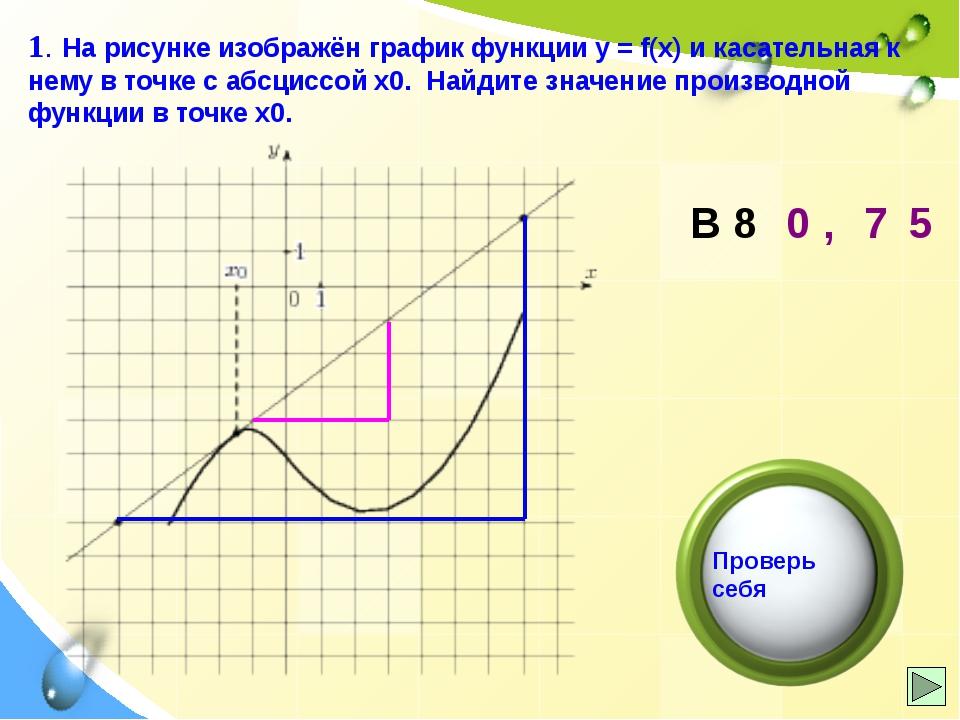 3. На рисунке изображен график производной функции f(x), определенной на инте...