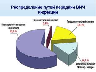 Распределение путей передачи ВИЧ инфекции
