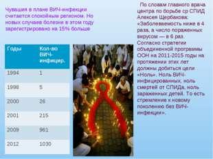 Чувашия в плане ВИЧ-инфекции считается спокойным регионом. Но новых случаев б