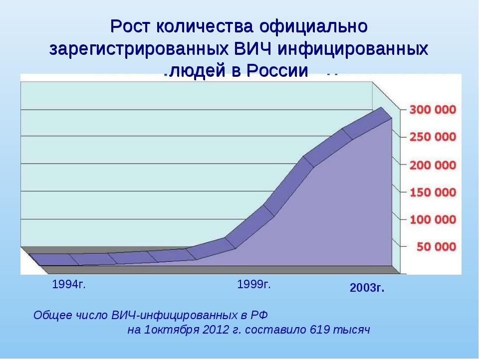 Рост количества официально зарегистрированных ВИЧ инфицированных людей в Росс...