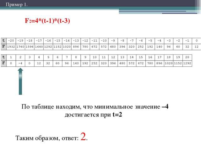 F:=4*(t-1)*(t-3) По таблице находим, что минимальное значение –4 достигается...