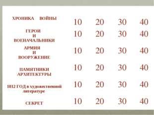 ХРОНИКА ВОЙНЫ  10 20 30 40 ГЕРОИ И ВОЕНАЧАЛЬНИКИ10203040 АРМИЯ И ВОО
