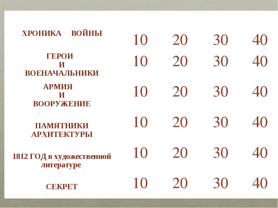 ХРОНИКА ВОЙНЫ  10 20 30 40 ГЕРОИ И ВОЕНАЧАЛЬНИКИ10203040 АРМИЯ И ВОО...