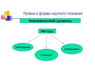 Уровни и формы научного познания Эмпирический уровень Методы Наблюдение Описа