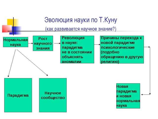 Эволюция науки по Т.Куну (как развивается научное знание?) Нормальная наука...