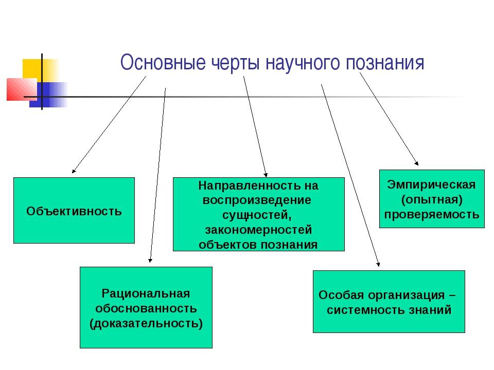 Основные черты научного познания Объективность Рациональная обоснованность (...
