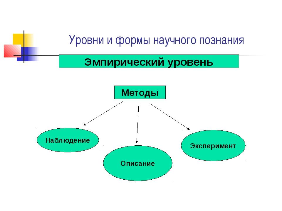 Уровни и формы научного познания Эмпирический уровень Методы Наблюдение Описа...