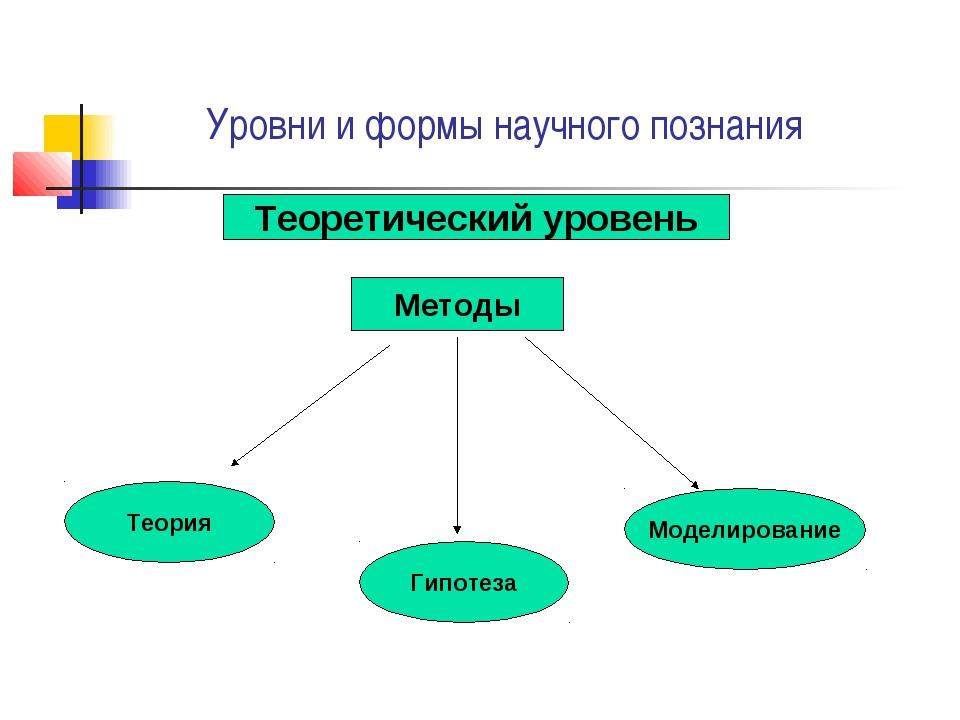 Уровни и формы научного познания Теоретический уровень Методы Теория Гипотез...