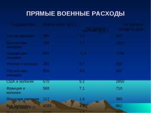 ПРЯМЫЕ ВОЕННЫЕ РАСХОДЫ Государства Всего (млн. руб.)  На одного жителя (руб