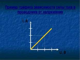 Пример графика зависимости силы тока в проводнике от напряжения