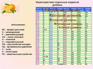 Характеристика отдельных индексов добавок Обозначение:  ВК – вреден для кожи