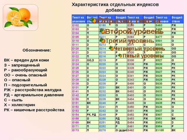 Характеристика отдельных индексов добавок Обозначение:  ВК – вреден для кожи...