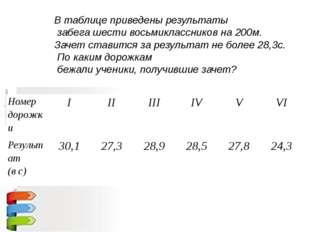 В таблице приведены результаты забега шести восьмиклассников на 200м. Зачет с
